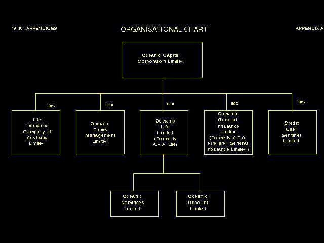 ORGANISATION CHART : Effective March 1988