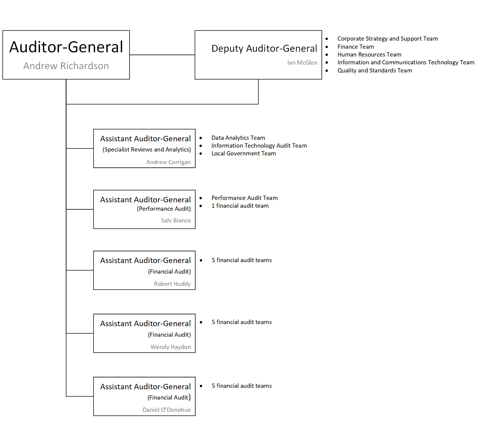 Auditor-General's Department South Australia, Organisation Chart